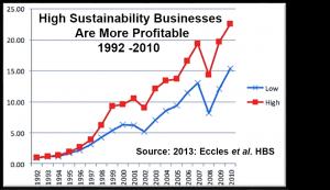 High Sustainability ROI