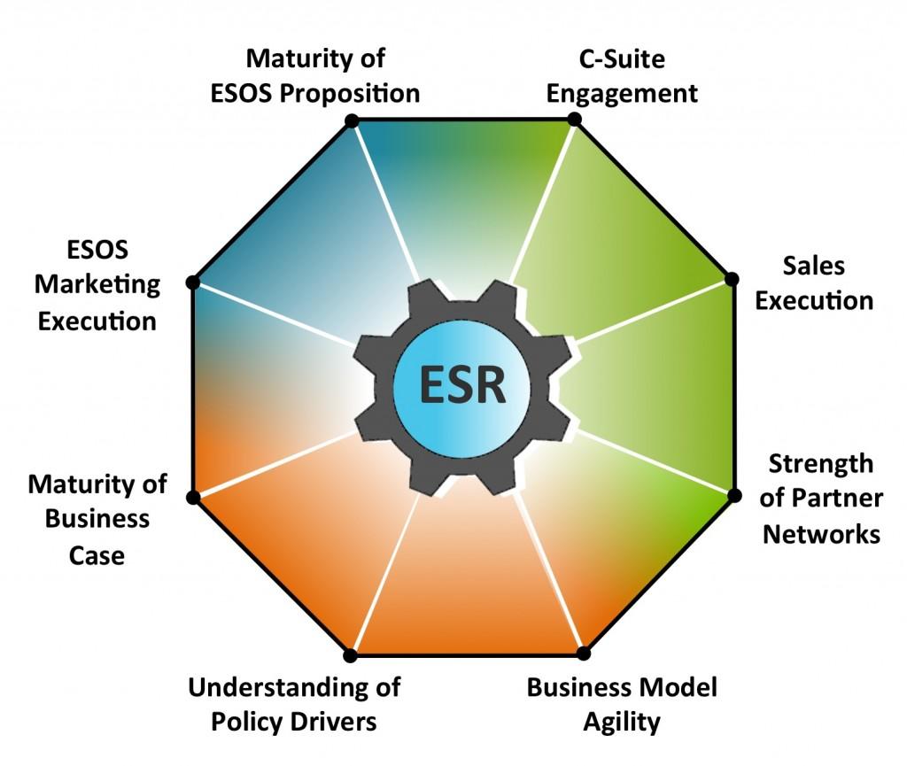 ESR for conclusion section