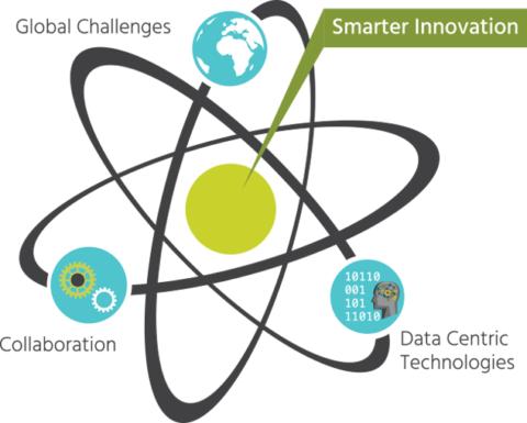 Smarter Sustainable Innovation