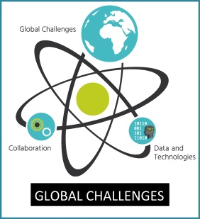 Global Challenges in Innovation and Sustainability
