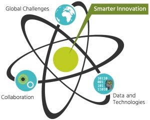 Smarter Innovation for Sustainability