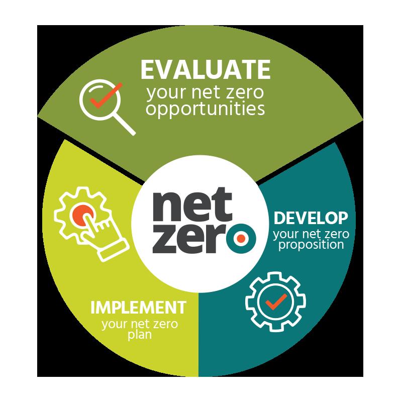 Evaluate your net zero opportunities